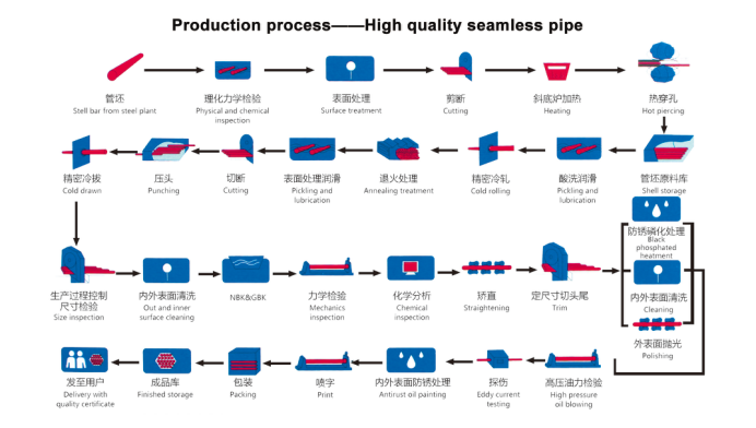 seamless pipe production process.png